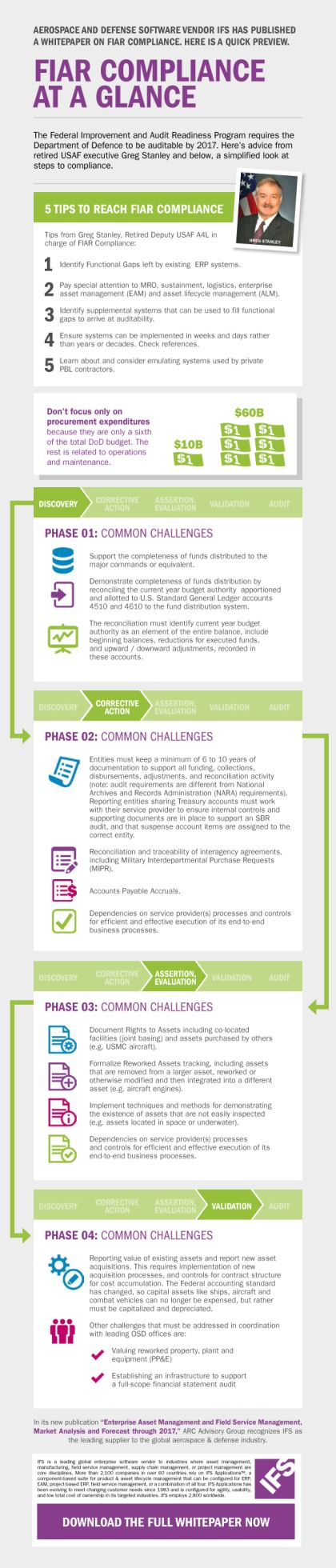 FIAR compliance infographic
