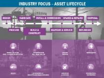asset lifecycle focus