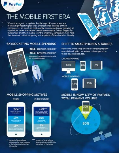 Paypal: The Mobile-First Era