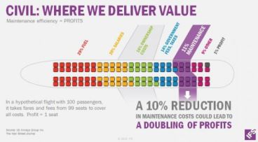 where ifs deliver value ca