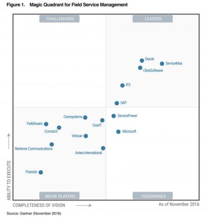 FSM Gartner Magic Quadrant 2016