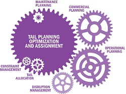 Tail planning optimization and assignment (TPOA)