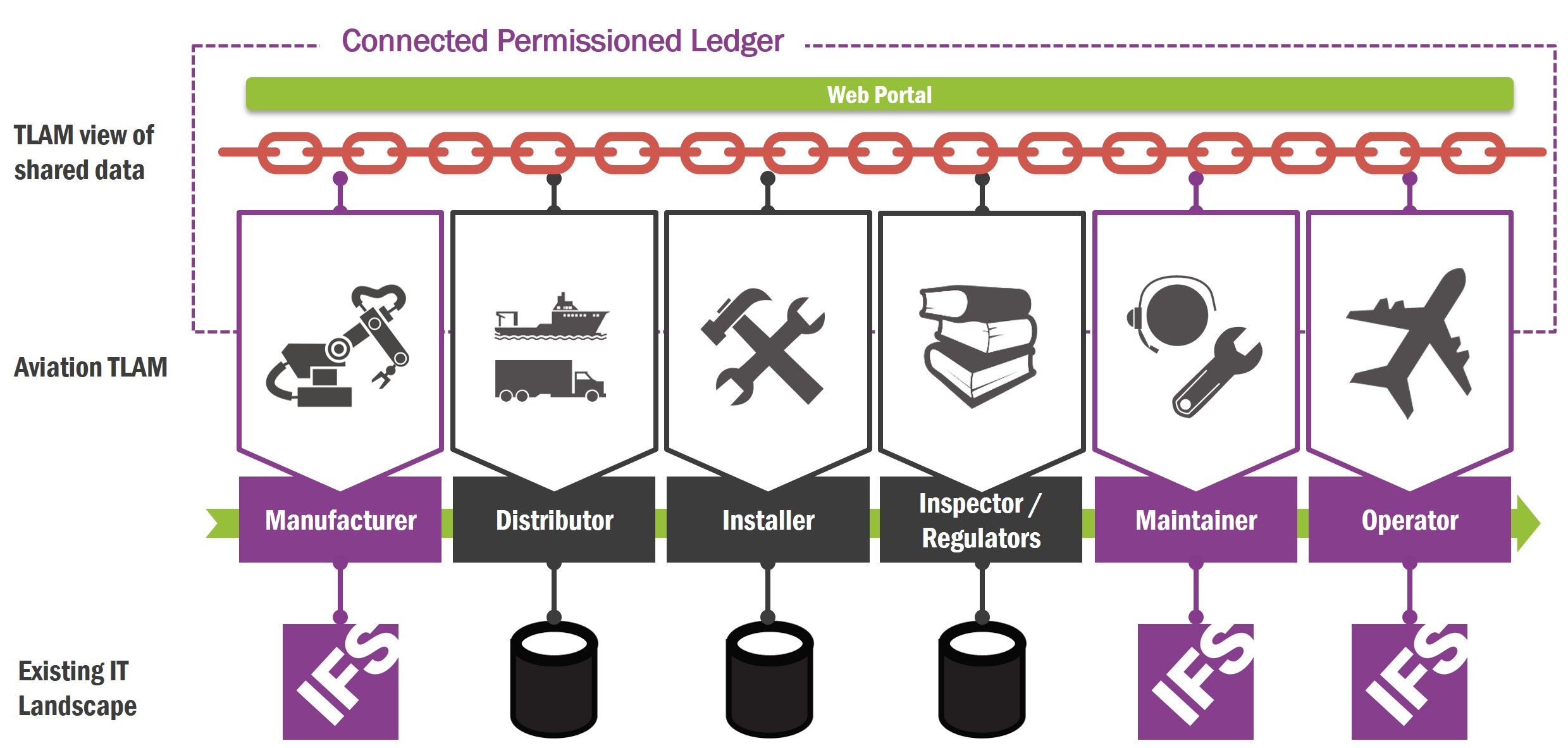 Connected Permission Ledger