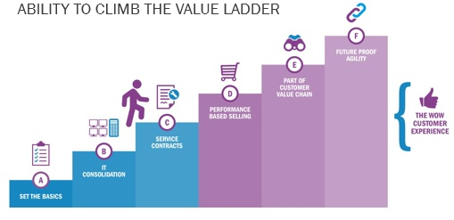 Ability to climb the value ladder