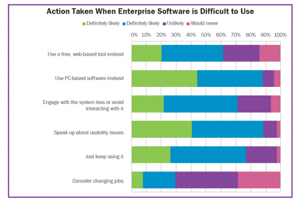 Action taken when enterprise software is difficult to use