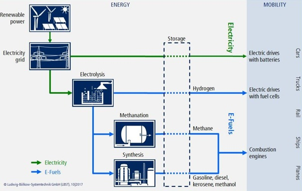 E-fuels and mobility