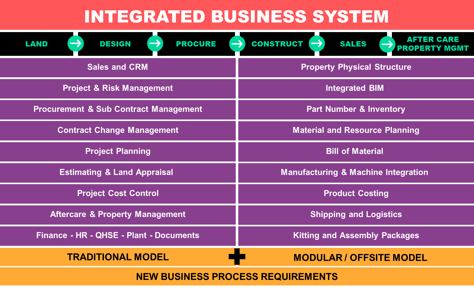 Integrated Business System